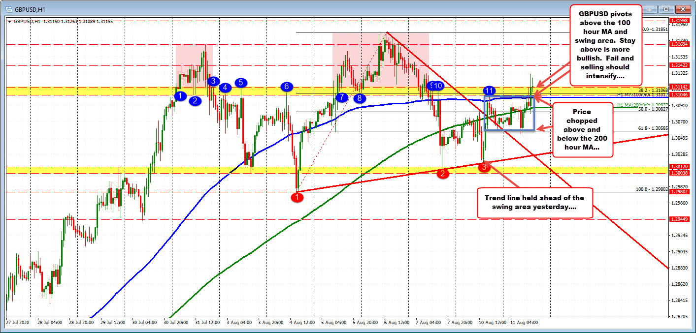 Can the GBPUSD price stay above 1.3101-14 area