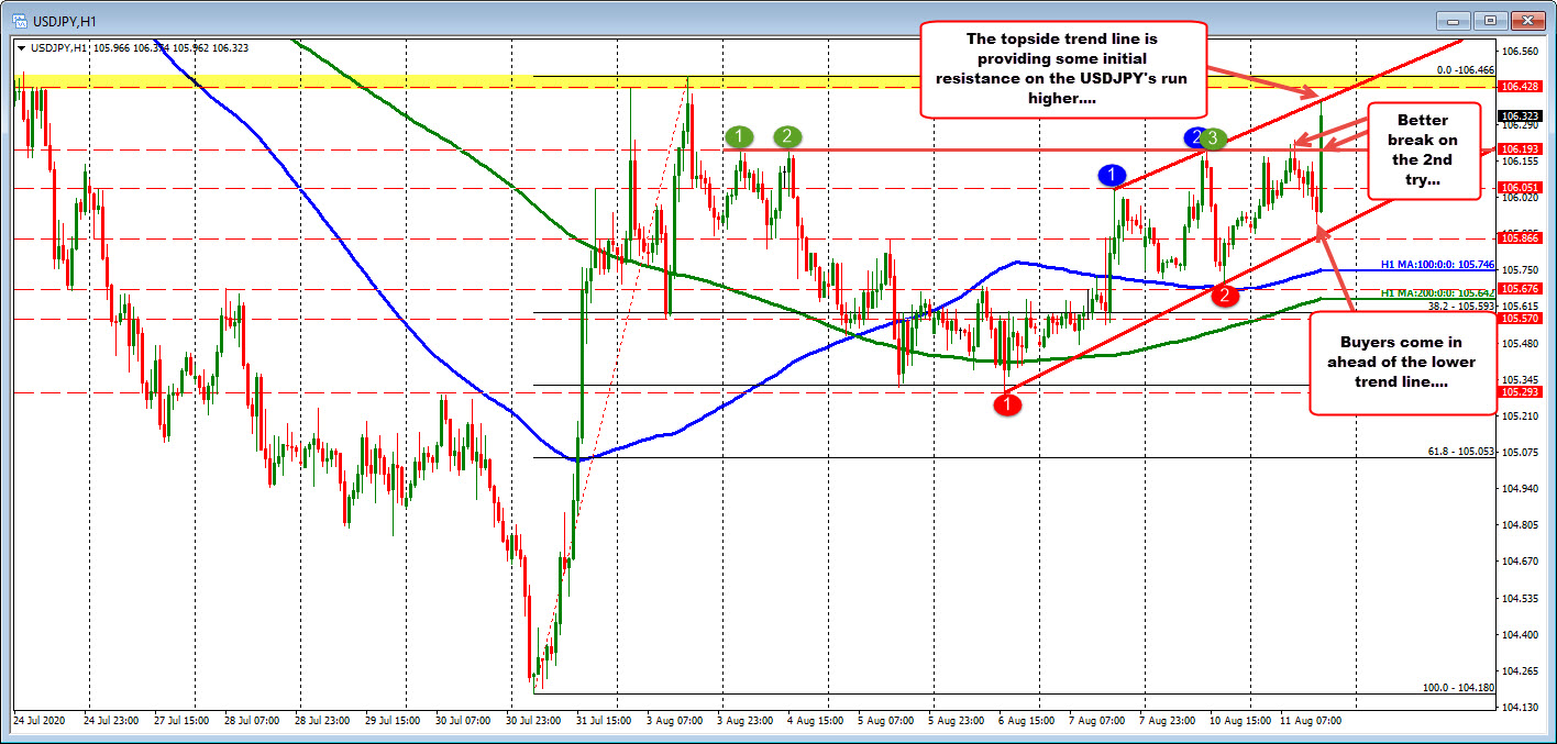 Photo of USDJPY runs higher and looks to resistance on the upside