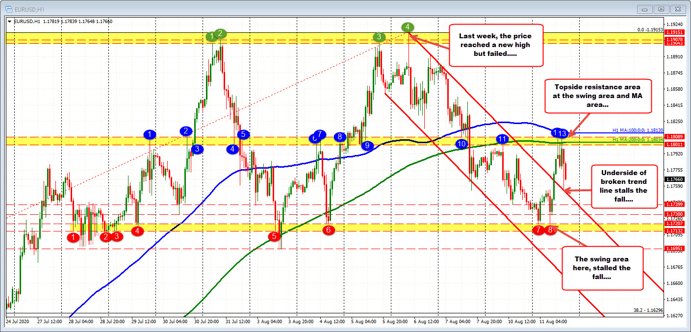 Photo of EURUSD comes back below the broken trendline as the ups and downs continue.