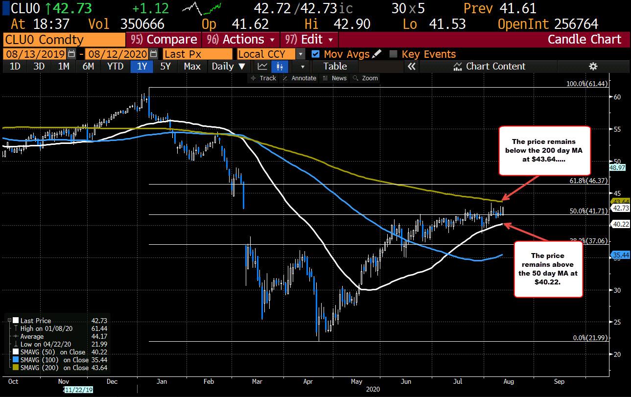 Photo of WTI Crude Oil Futures Settle At $ 42.67