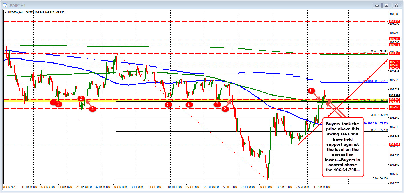 USDJPY on the 4 hour chart