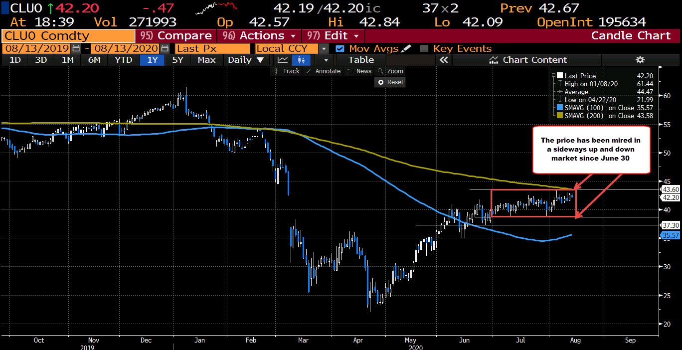 Photo of WTI Crude Oil Futures Settle At $ 42.24