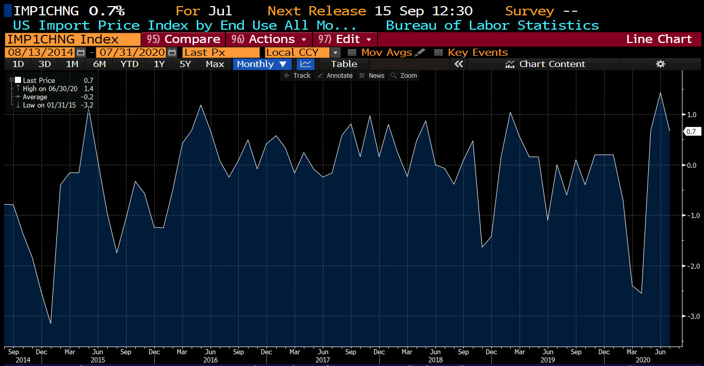 Photo of US Import Price Index for July 0.7% vs. 0.6% estimate