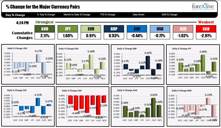 The US dollar was marginally lower