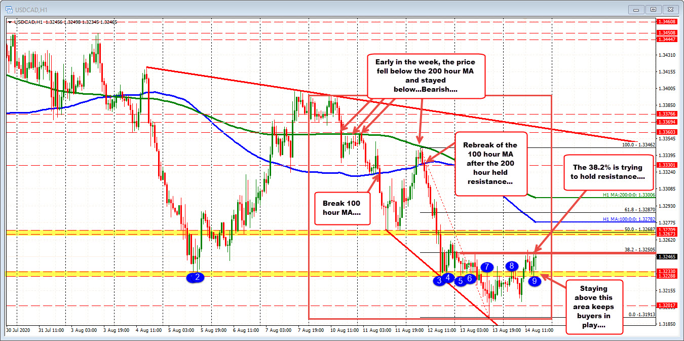 Photo of USDCAD tests 38.2% retracement of last lower leg this week