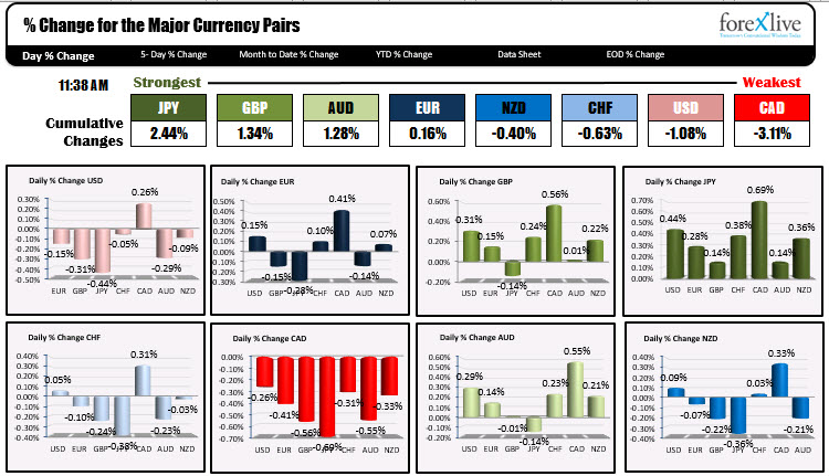The ranking of the currency pairs