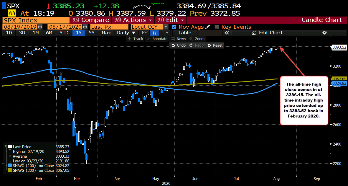Photo of S&P Index attempts to hit new all-time close / intraday high