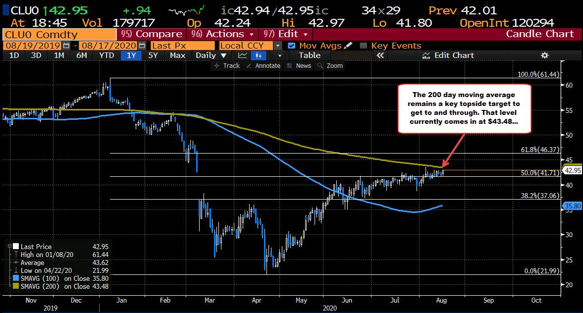 Photo of Crude Oil Futures Settle At $ 42.89
