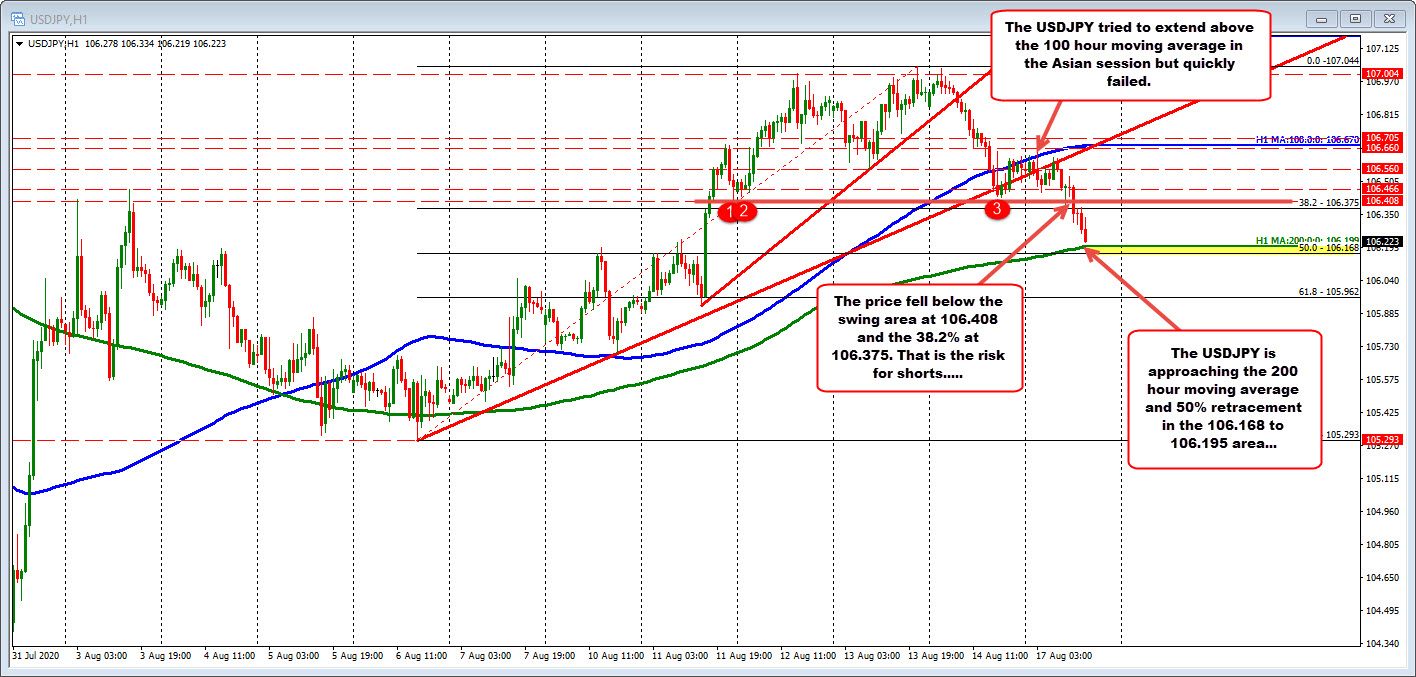 Photo of USDJPY drops to new session lows as New York trading begins