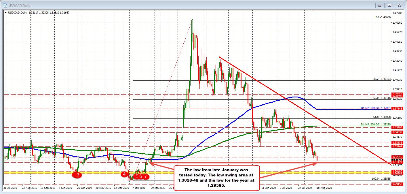 Photo of USDCAD Comes Back Lower After Corrective Move Raised Near Resistance