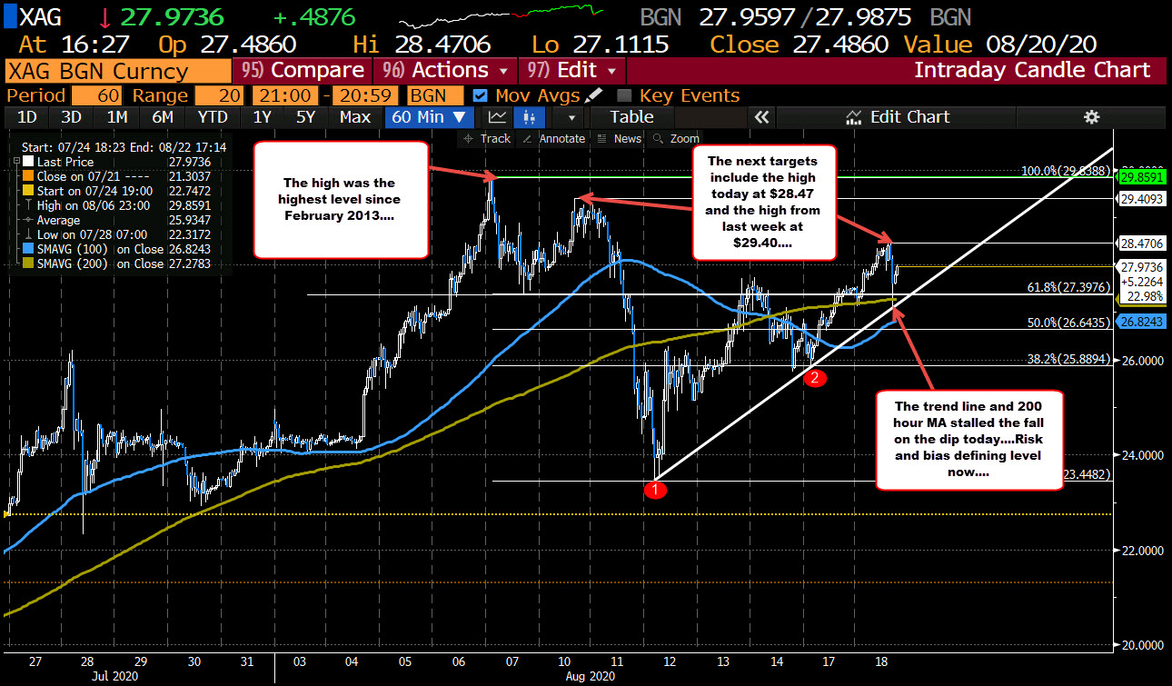 Photo of Silver goes up and down but maintains its support on the downside today.