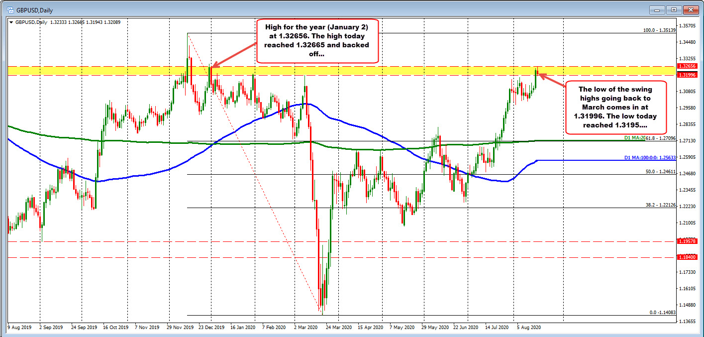 Photo of GBPUSD rises to year high and retreats