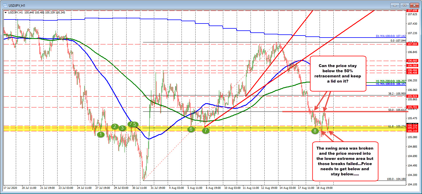Photo of USDJPY remains below 50% midpoint (bearish) but lower breakouts have failed (not so bearish)