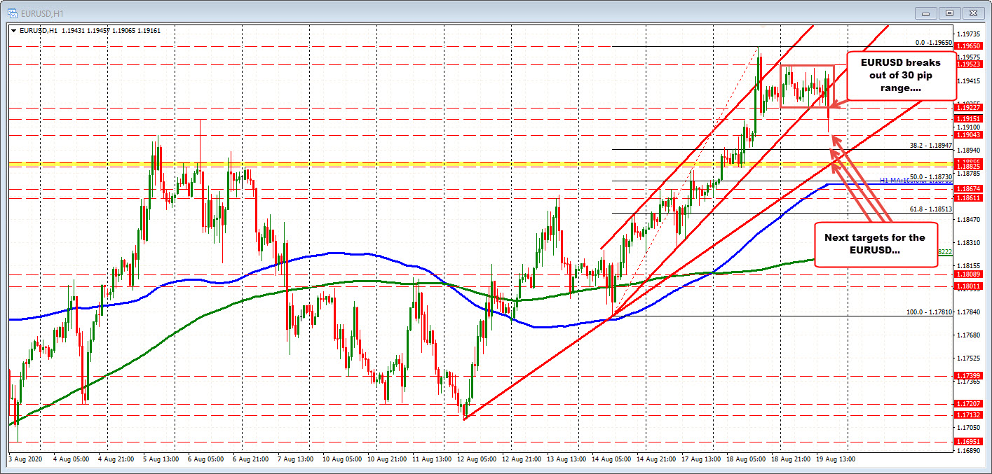 Photo of EURUSD moves out of narrow range