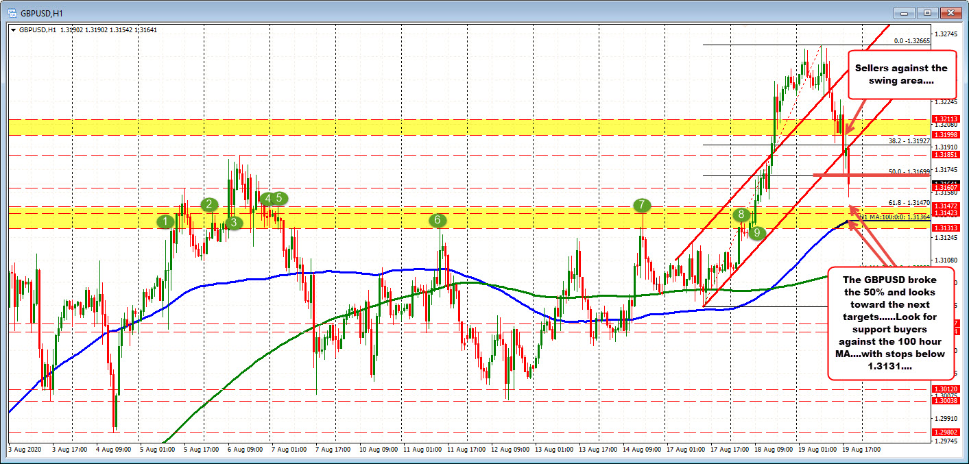 Photo of GBPUSD falls to new lows. Below the midpoint of 50% of the week
