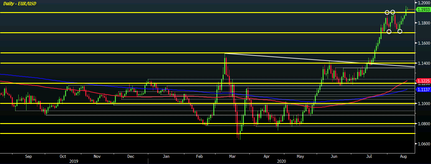 Photo of EUR / USD was little changed that day but buyers remain on the lookout towards 1.2000