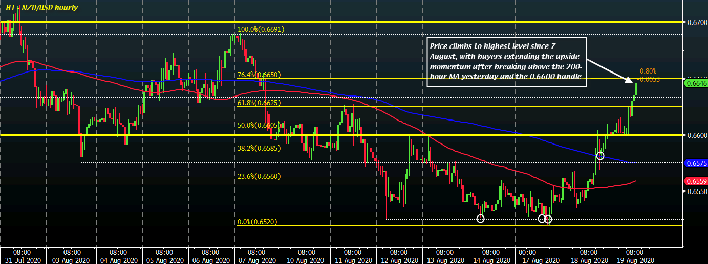 Photo of NZD / USD Reaches New Session Highs As Buyers Extend Bullish Momentum