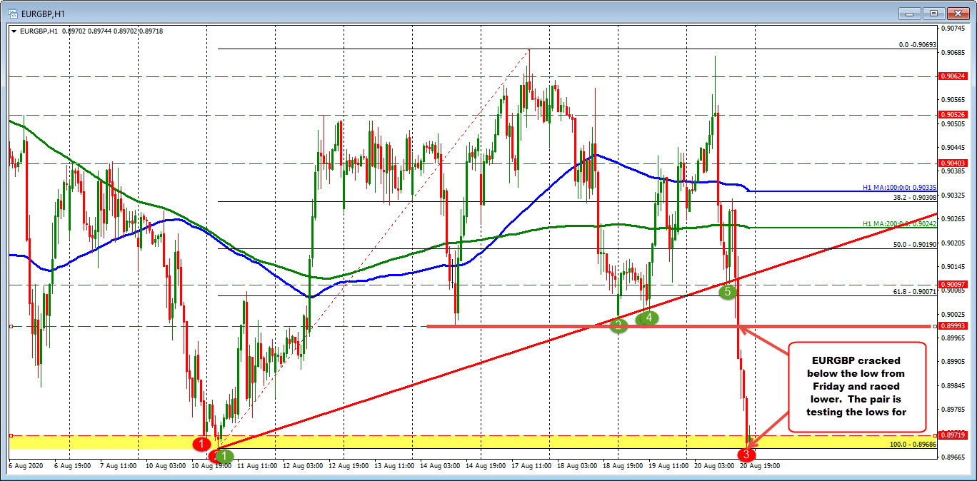 Photo of EURGBP tests August lows