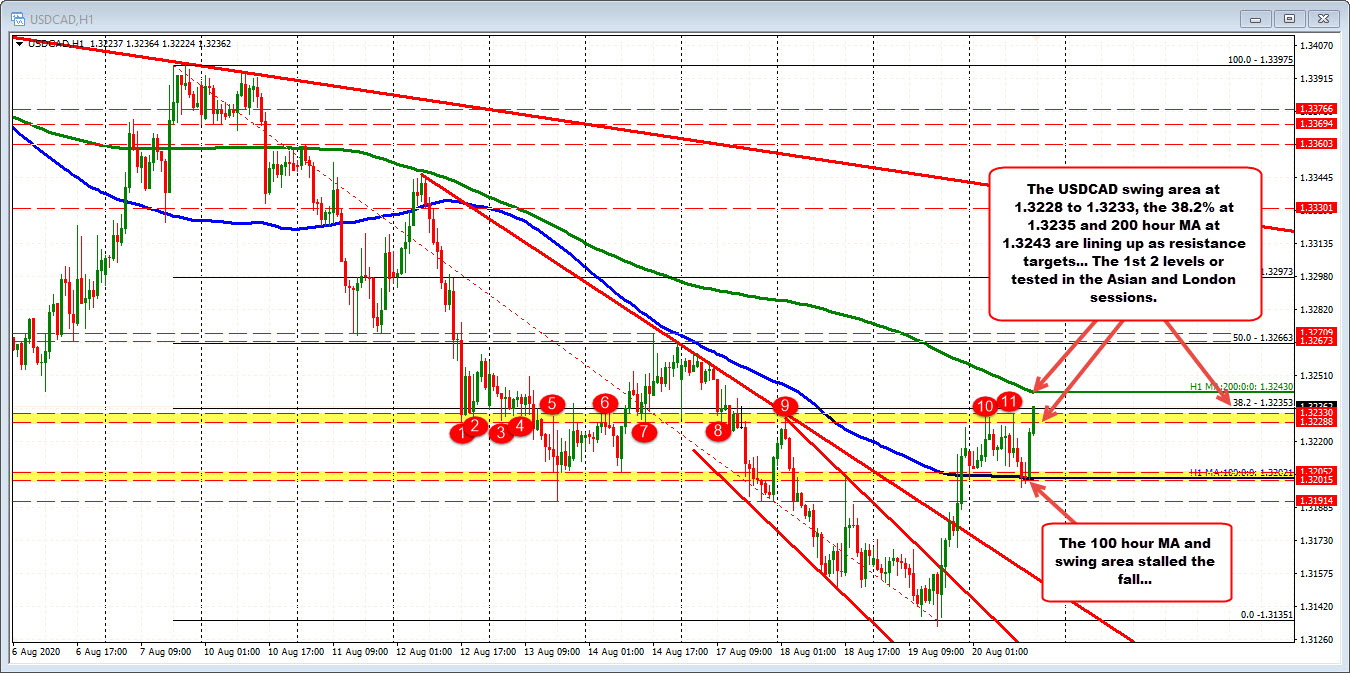 Photo of USDCAD bounces near its 100-hour moving average. Pair seeks to test a swing area.
