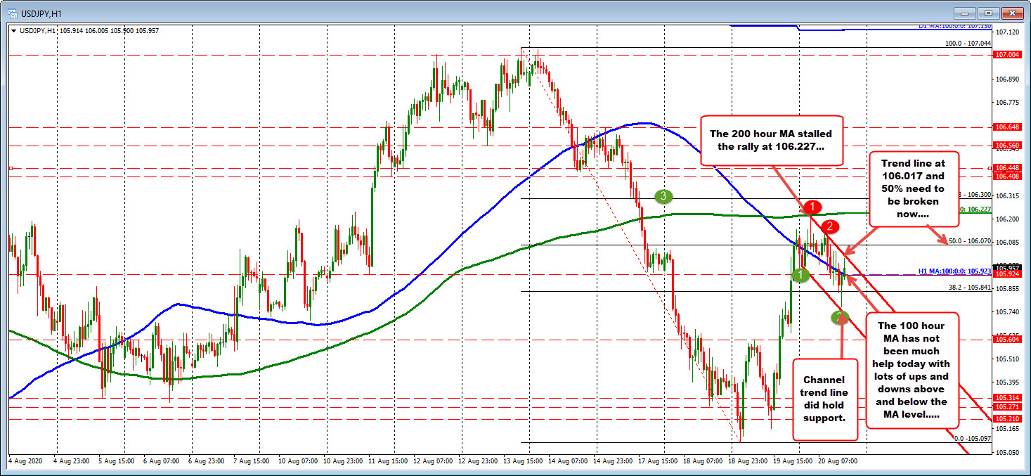 Photo of USDJPY Rises Higher After Lower Correction