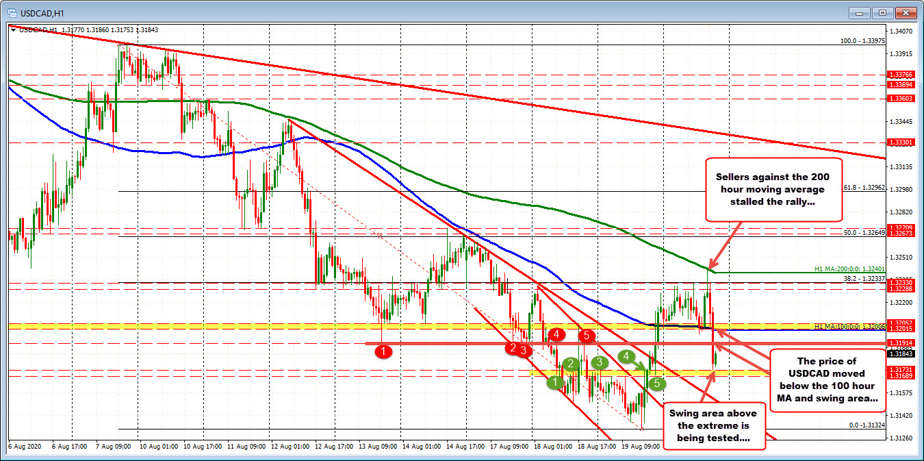 Photo of USDCAD test support before the extreme low zone of the week