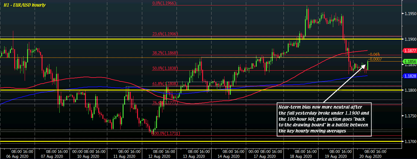 Photo of EUR / USD resets after dollar retreat in trade yesterday