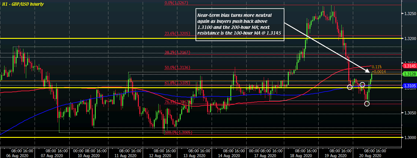 Cable creeps back a little higher above 1.3100 as buyers wrestle back some near-term control