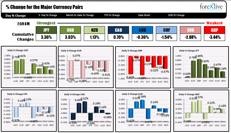 Photo of JPY is strongest and GBP is weakest as NA traders enter for the day