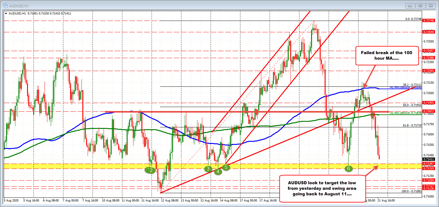 Photo of AUDUSD moves to test low swing zone