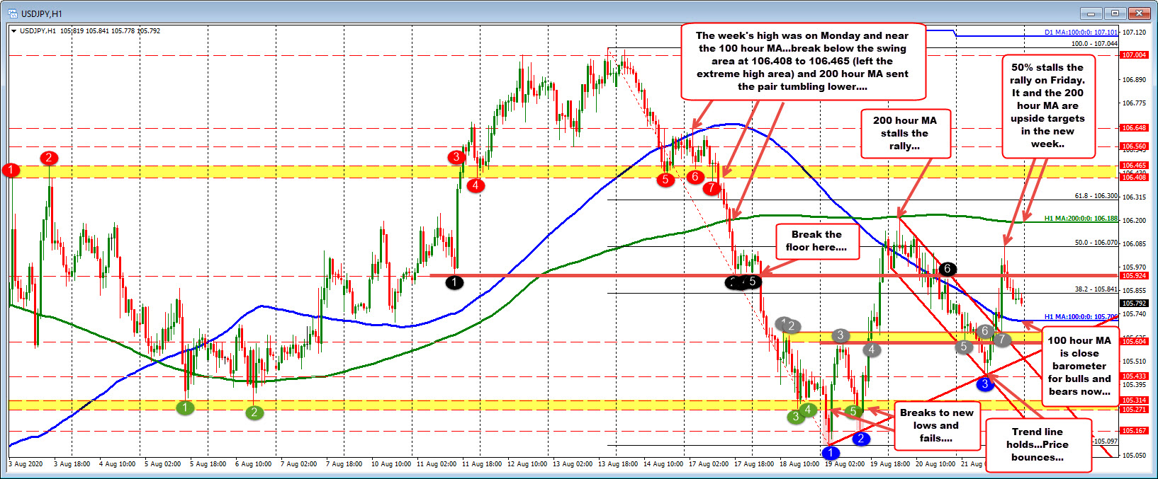 What happened in the USDJPY last week (and it's significance in the pairs story) and where we may be going...