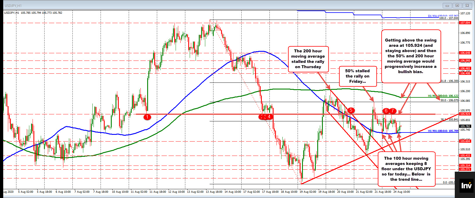 Photo of USDJPY Story Continues With Buyers Pressing Against 100 Hour MA