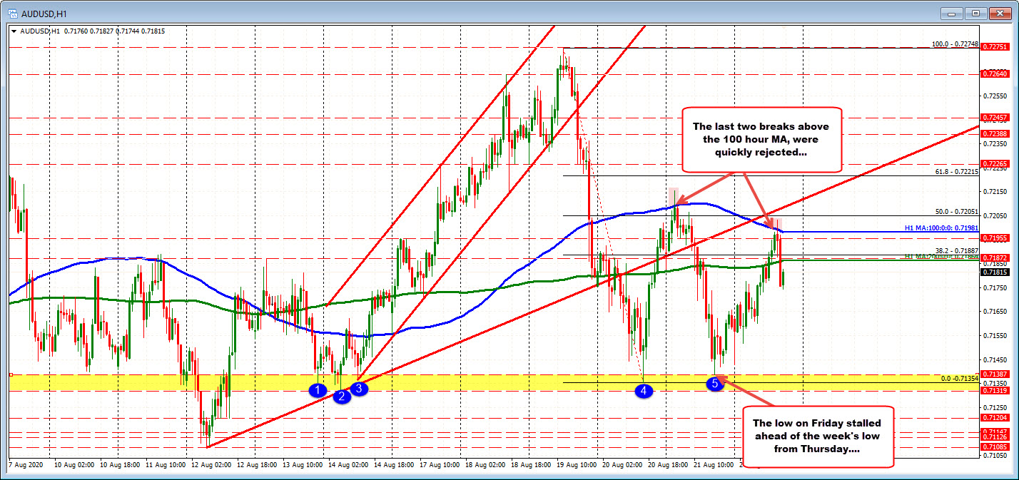 Photo of AUDUSD again has issues above 100 MA hours