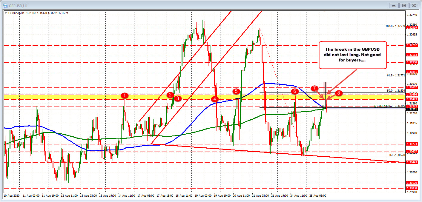 Photo of GBPUSD breakout to the upside fails …