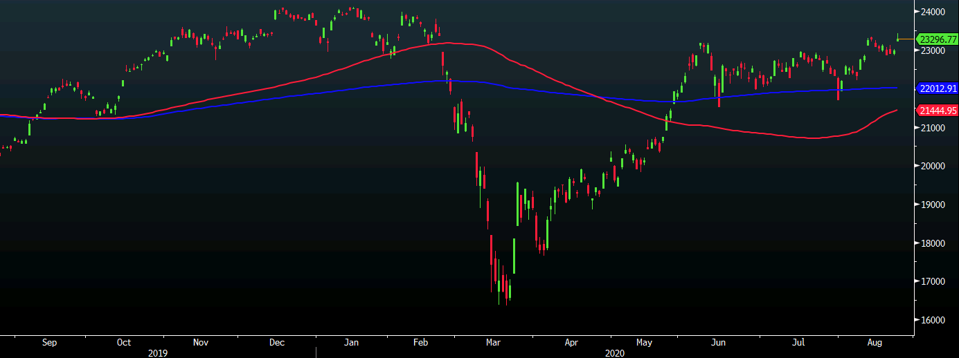 Nikkei 225 closes higher by 1.35% at 23,296.77