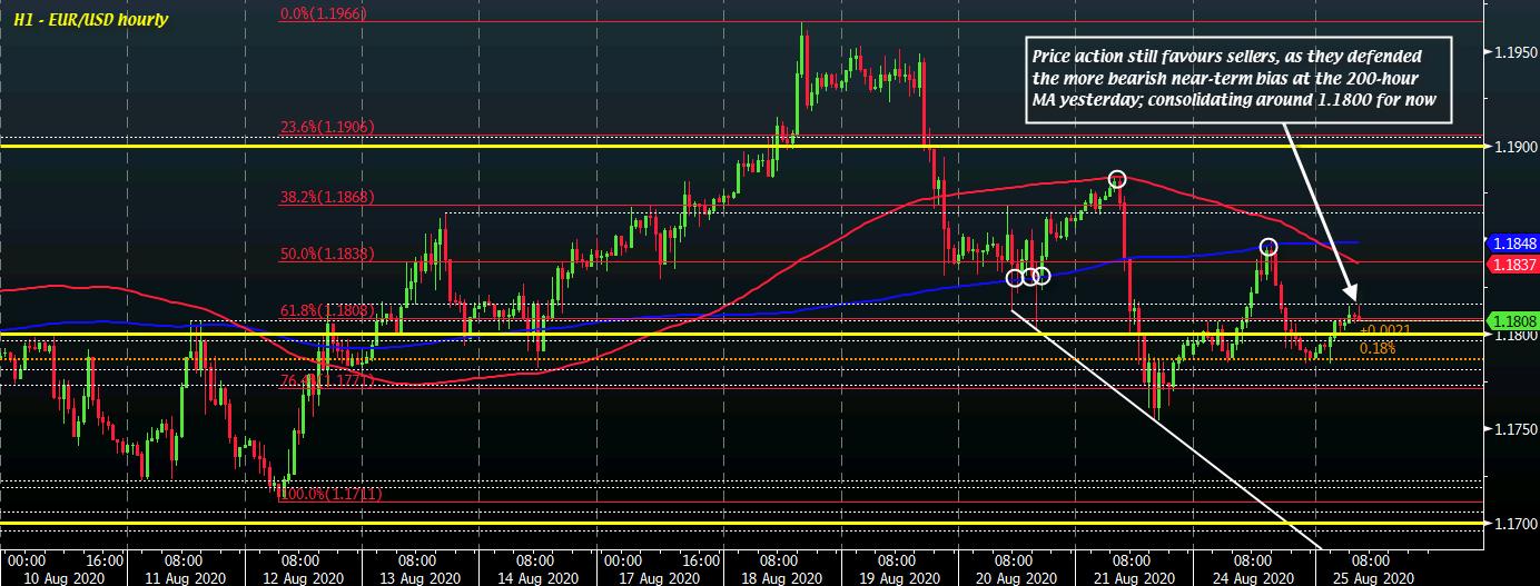 EUR/USD H1 25-08
