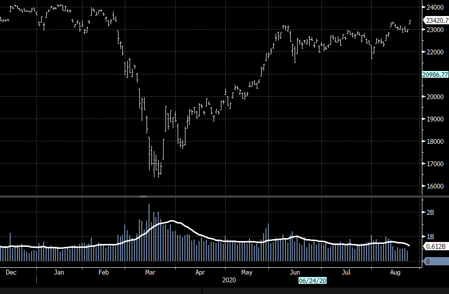 Nikkei 225 index is above its early June level; and back to near where it was pre-outbreak.