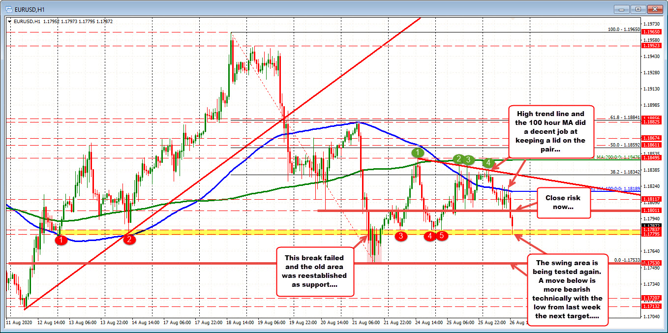 Swing low area at 1.17795 to 1.17837 is targeted