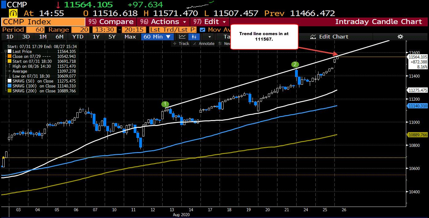 Photo of NASDAQ index up 100 points or 0.88%