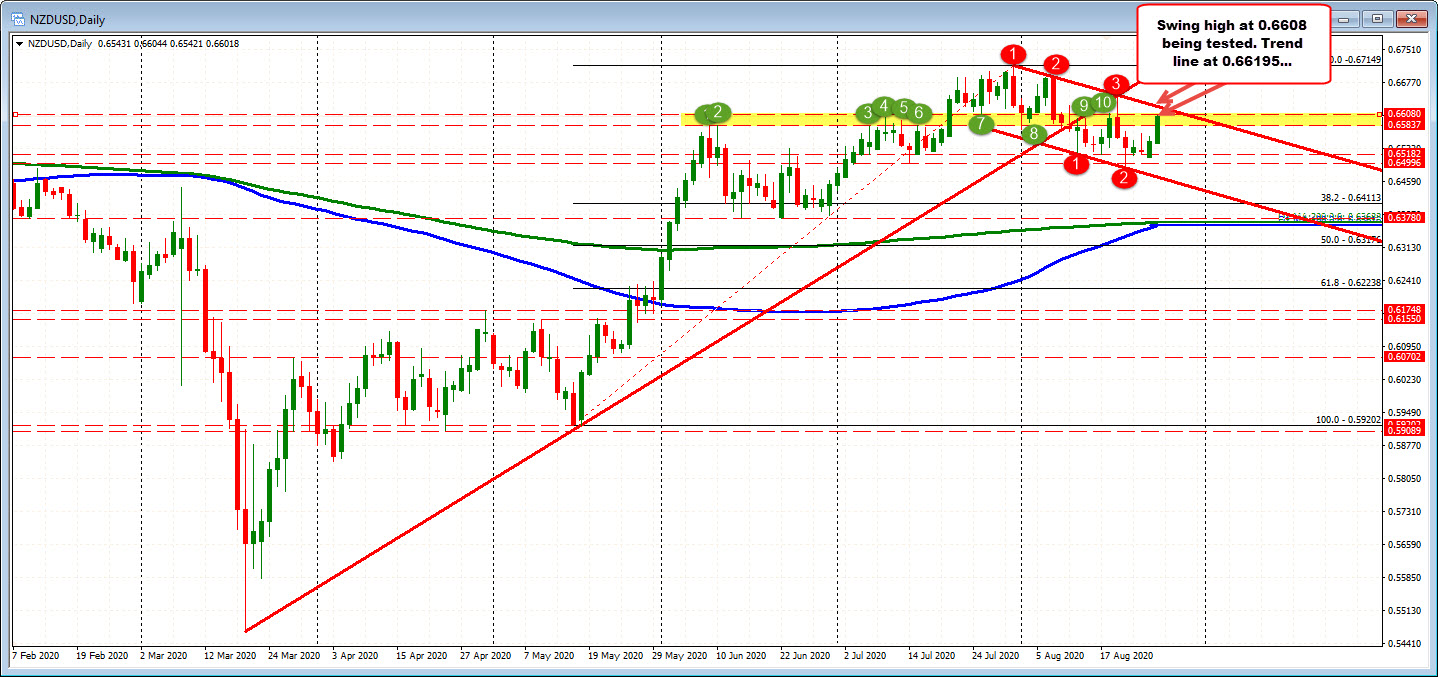 Photo of NZDUSD moves to test the top swing zone