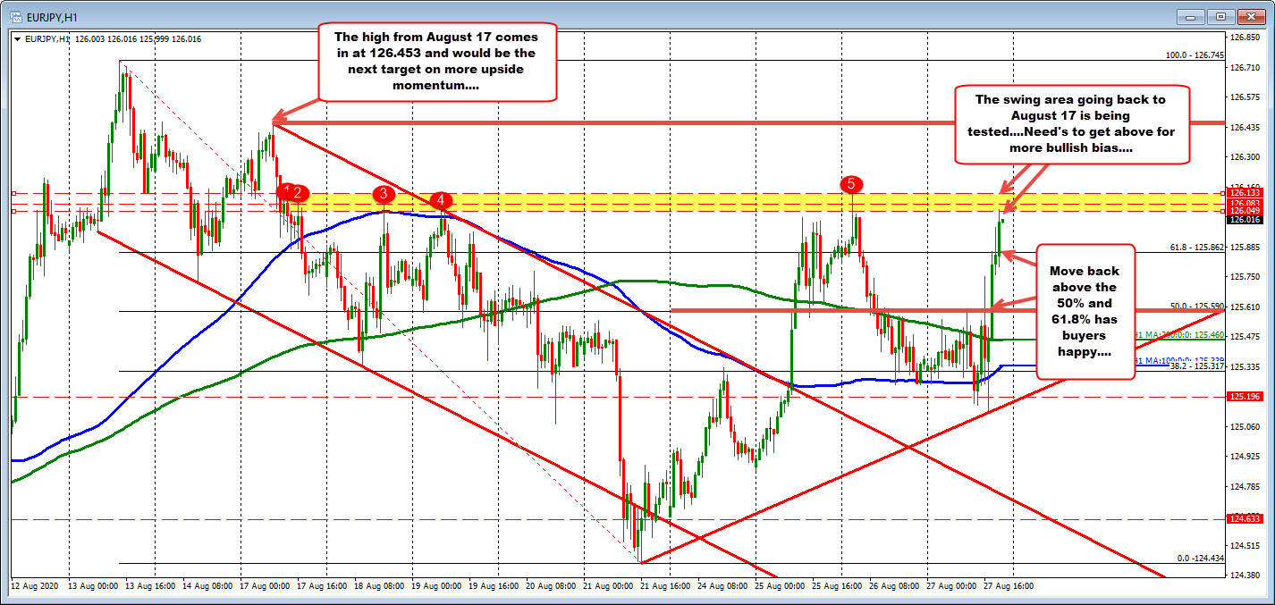 Photo of EURJPY tests higher resistance zone