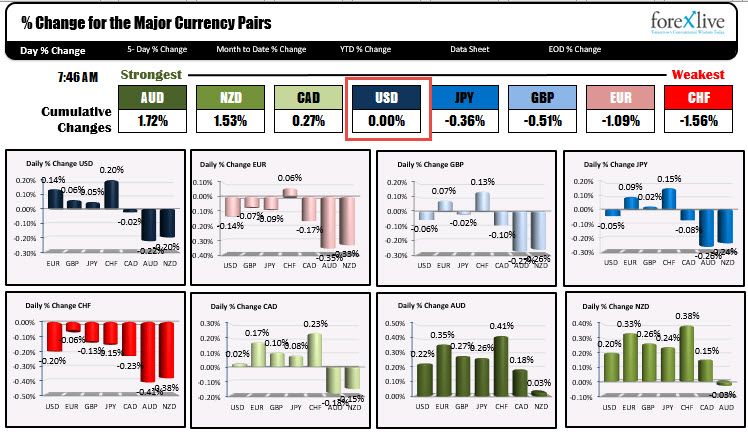Photo of AUD is strongest and CHF is weakest as trader NA enters for the day