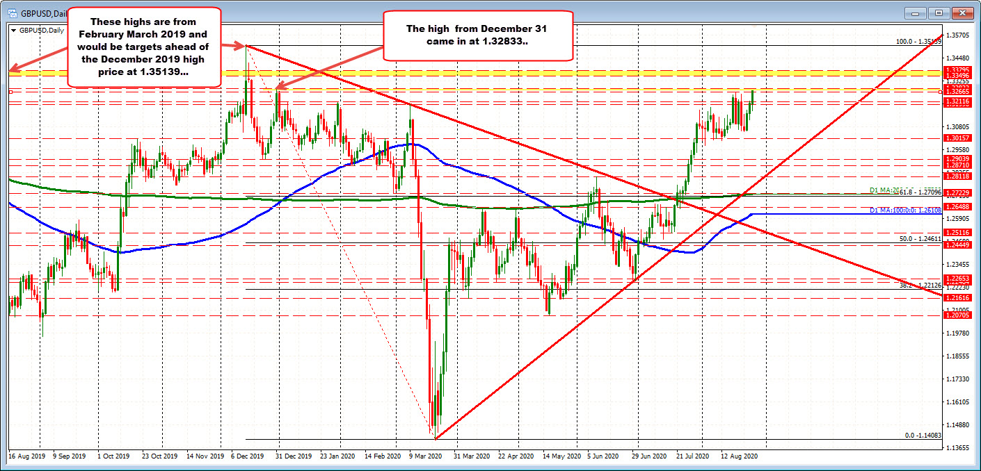 Photo of GBPUSD tests (moves above) August high