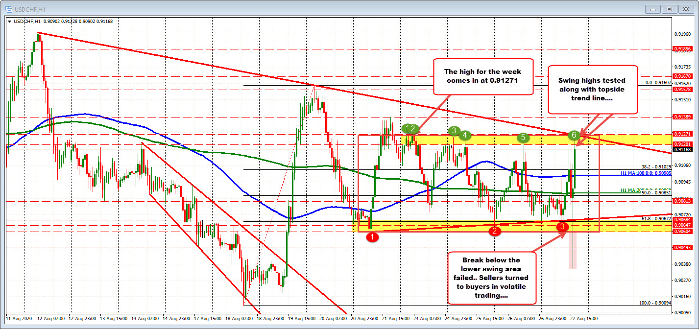 Photo of USDCHF Heads To High Level For Week