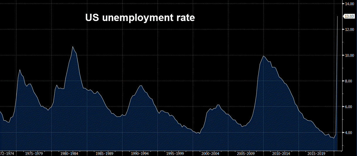 Unemployment could stay high