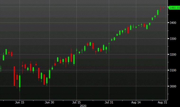 US stocks gain again