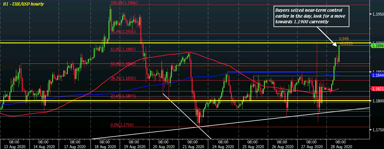 EUR/USD H1 28-08