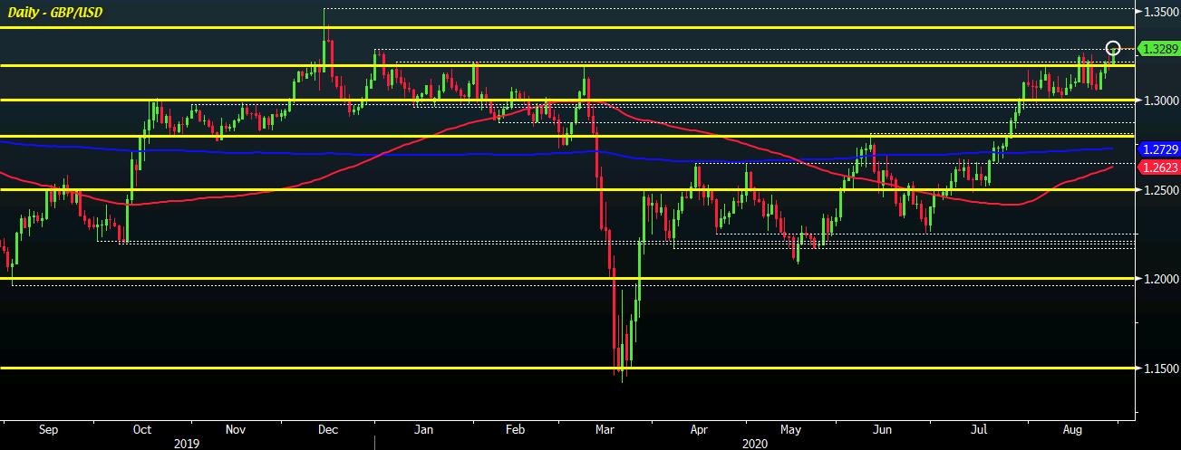GBP/USD D1 28-08