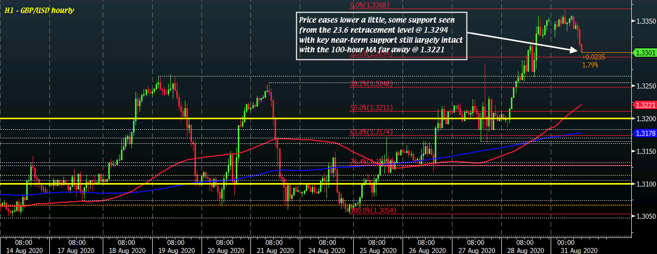 Photo of Cable slows down to 1.3300 as pound stays a little softer to start new week
