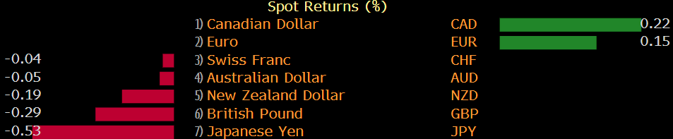 Photo of The main currencies remain a little more mixed during the session