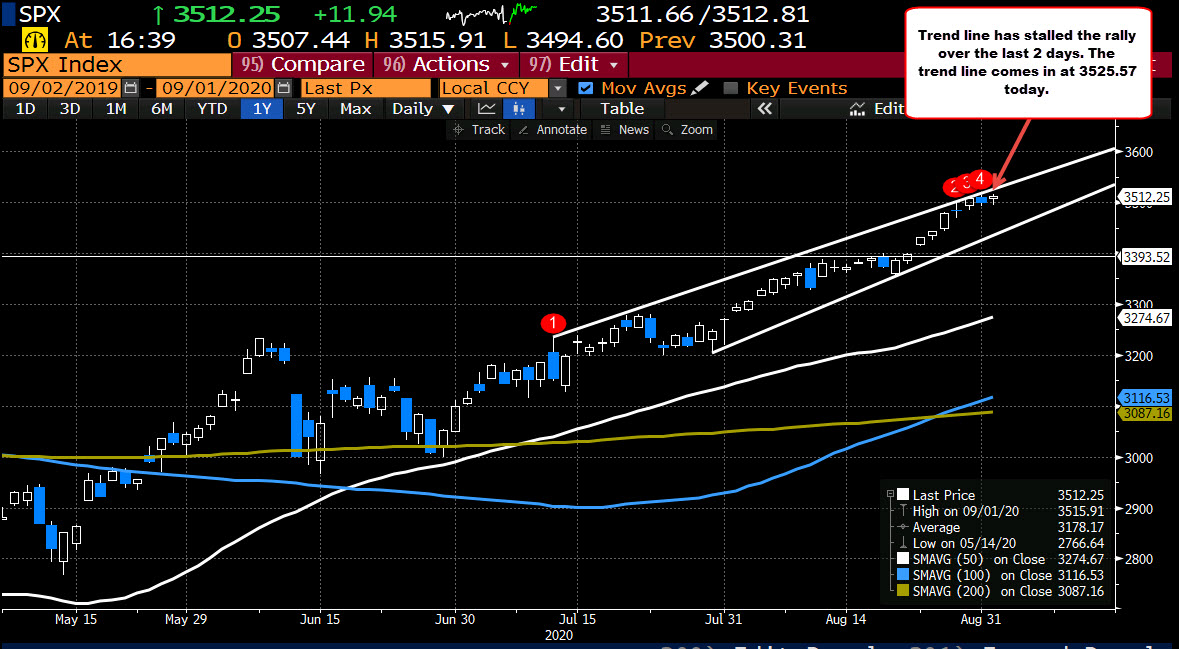 Takes out high price from yesterday at 3514.77, but just below that level currently_